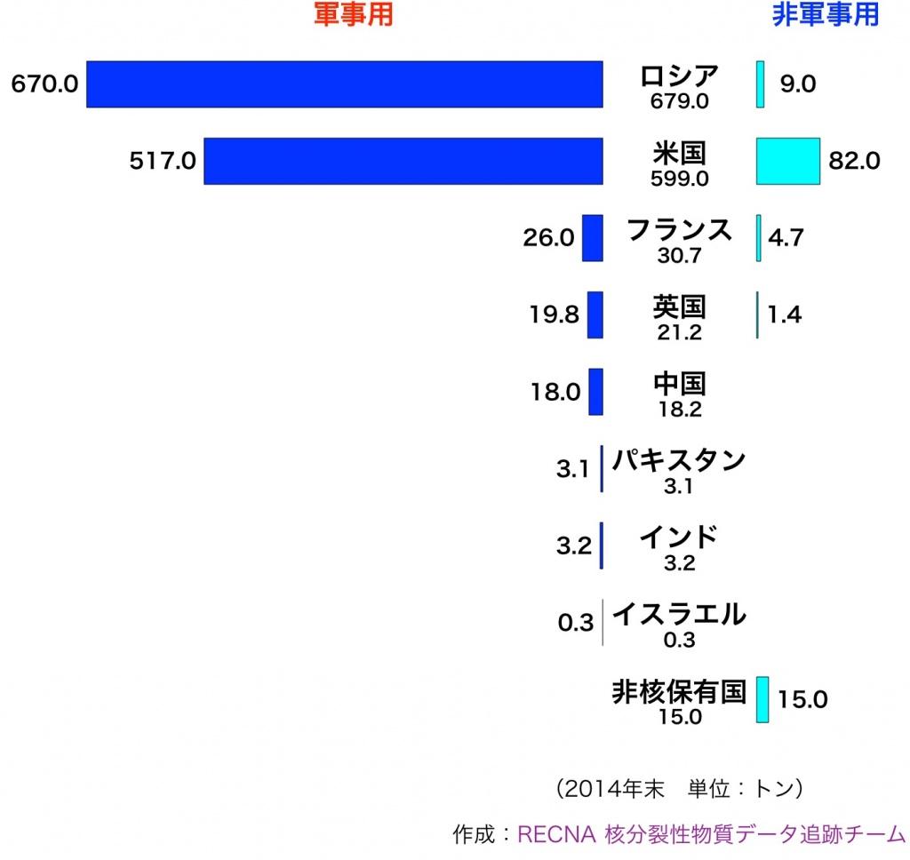 高濃縮ウラン保有マップ(2016年...